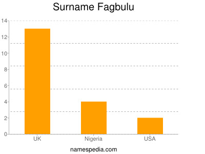Surname Fagbulu