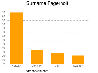 Surname Fagerholt