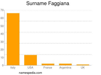 Surname Faggiana
