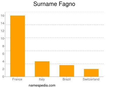 Surname Fagno