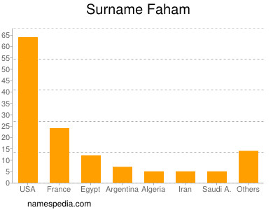 Surname Faham