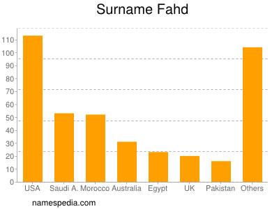 Surname Fahd