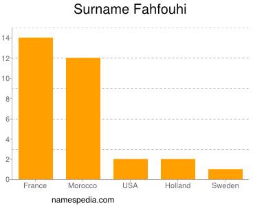 Surname Fahfouhi