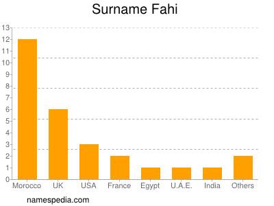 Surname Fahi