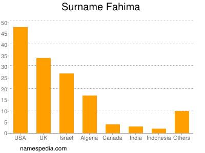 Surname Fahima