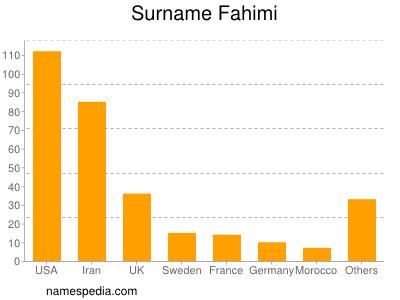 Surname Fahimi