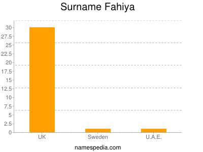Surname Fahiya