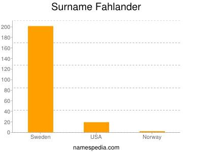 Surname Fahlander
