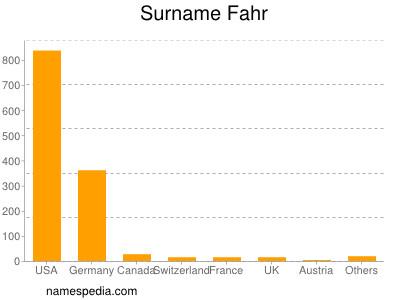 Surname Fahr