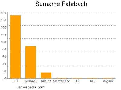 Surname Fahrbach