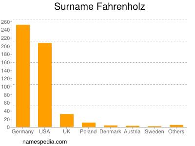 Surname Fahrenholz