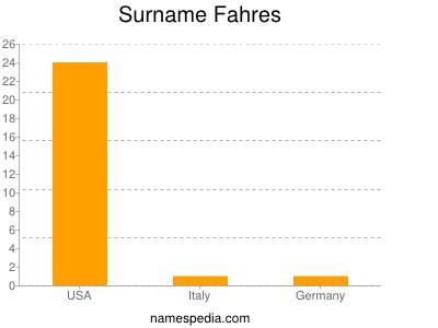 Surname Fahres
