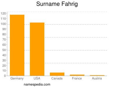 Surname Fahrig