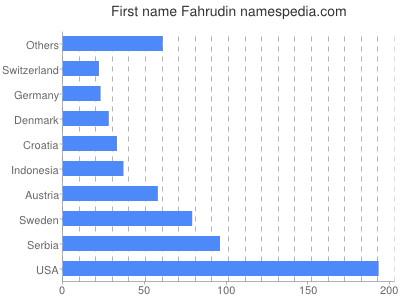 Given name Fahrudin
