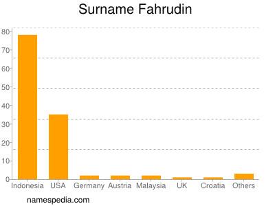Surname Fahrudin