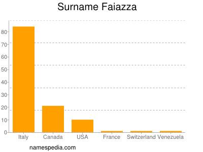 Surname Faiazza