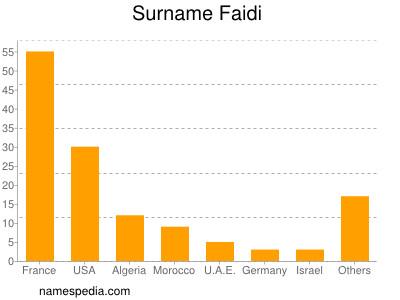 Surname Faidi