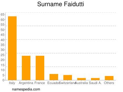 Surname Faidutti