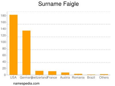 Surname Faigle