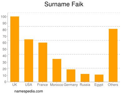 Surname Faik