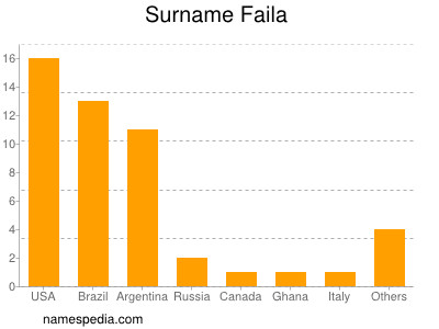 Surname Faila