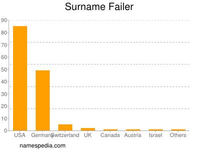 Surname Failer
