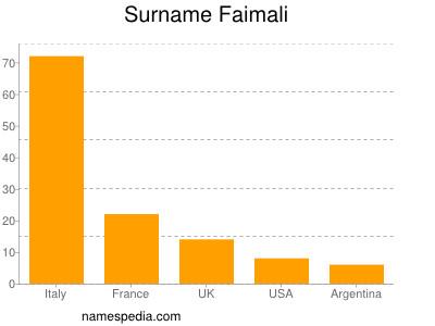 Surname Faimali