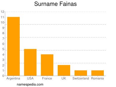 Surname Fainas