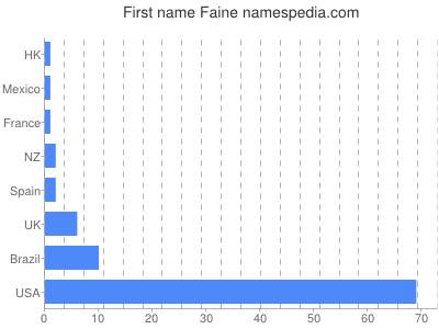 Given name Faine