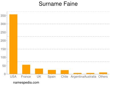 Surname Faine