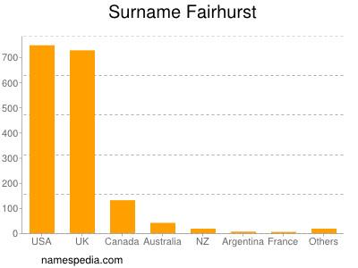 Surname Fairhurst