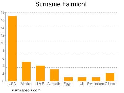 Surname Fairmont
