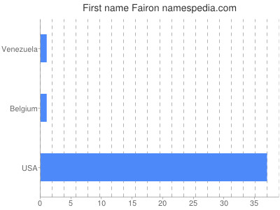 Given name Fairon