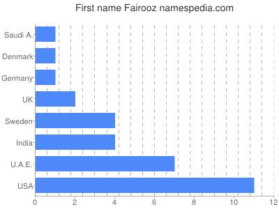 Given name Fairooz