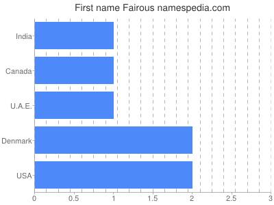 Given name Fairous