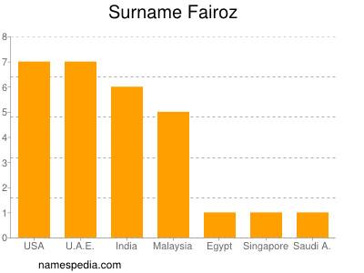 Surname Fairoz