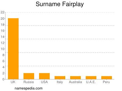 Surname Fairplay