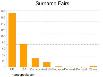 Surname Fairs