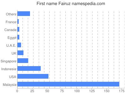 Given name Fairuz