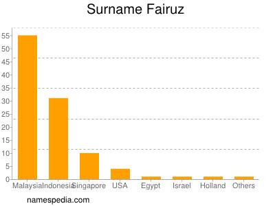Surname Fairuz