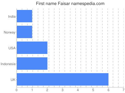 Given name Faisar