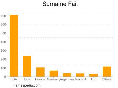 Surname Fait