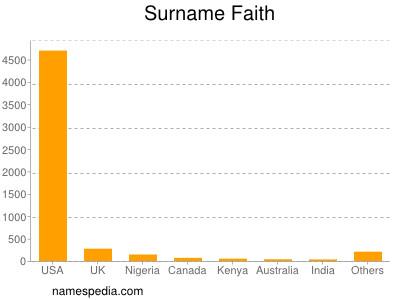 Surname Faith