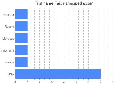 Given name Faix