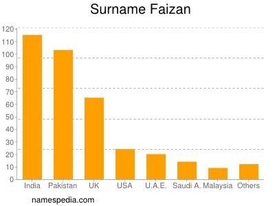 Surname Faizan