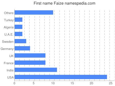 Given name Faize
