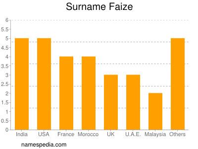 Surname Faize