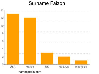Surname Faizon