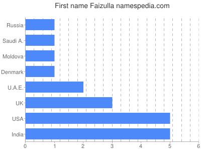 Given name Faizulla