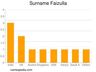 Surname Faizulla